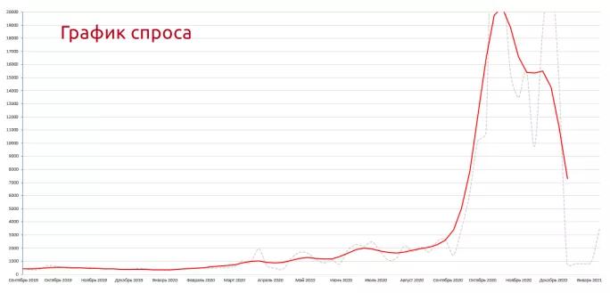 Навальный и цены на квартиры