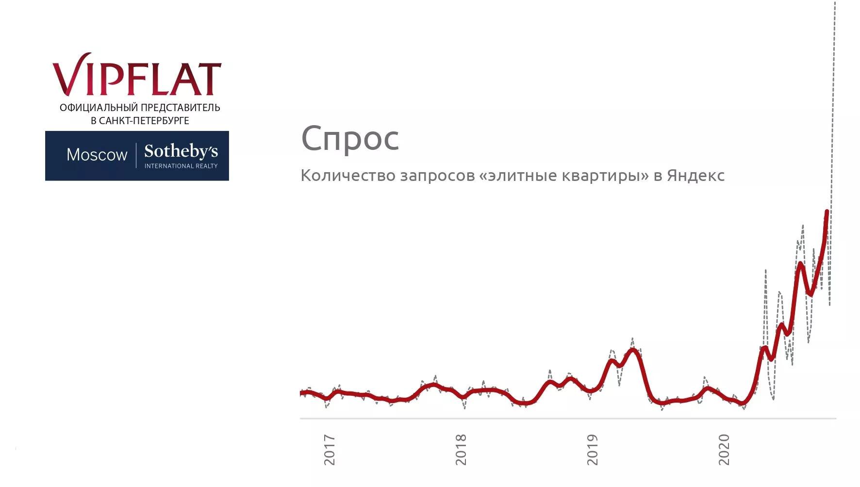 Предложение элитного жилья в Петербурге достигло минимума за 8 лет